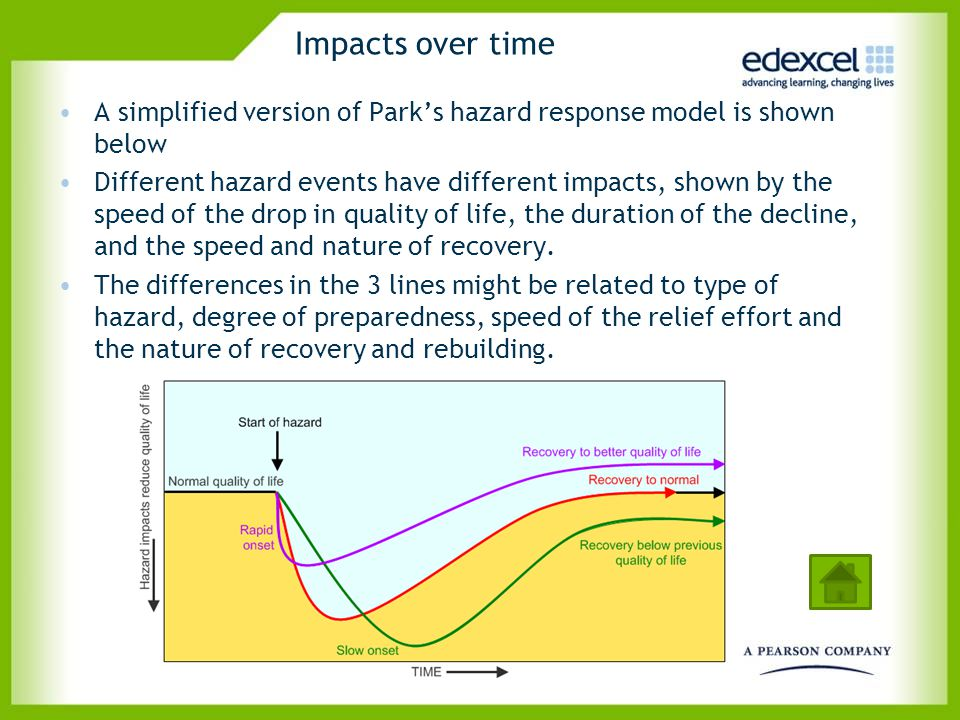 Impacts over time A simplified version of Parks hazard response model is shown below Different hazard events have different impacts, shown by the spee