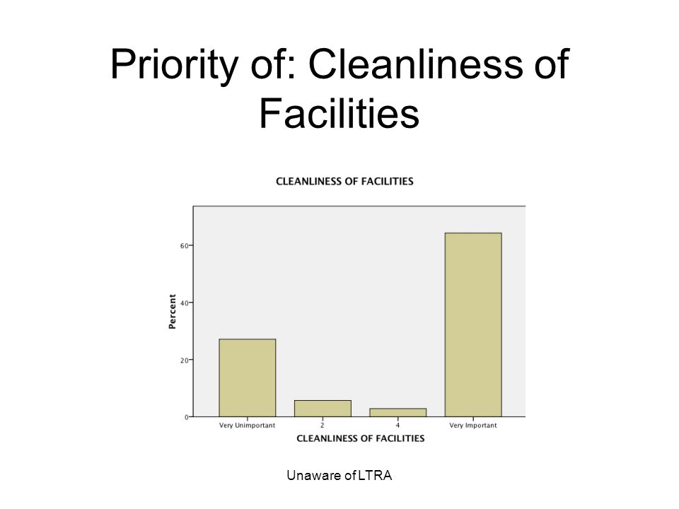 Unaware of LTRA Priority of: Cleanliness of Facilities