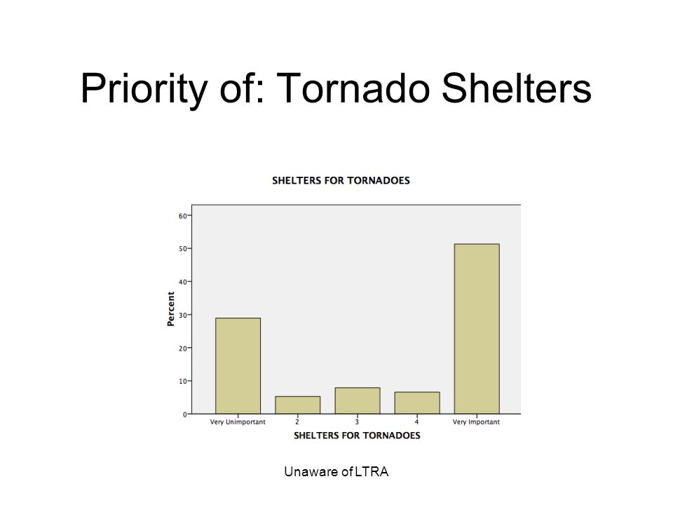 Unaware of LTRA Priority of: Tornado Shelters