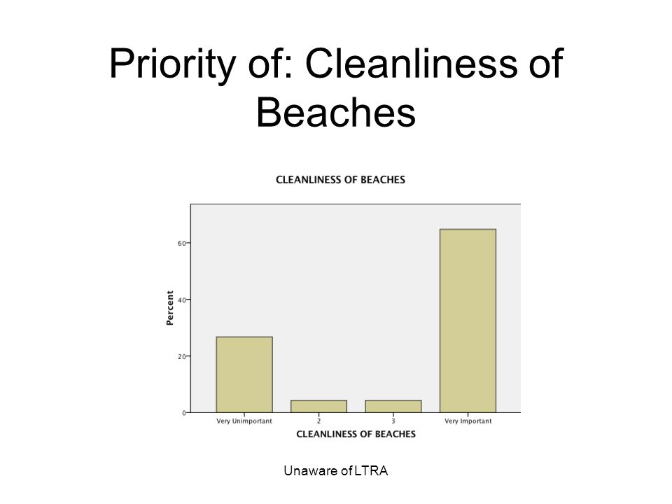 Unaware of LTRA Priority of: Cleanliness of Beaches