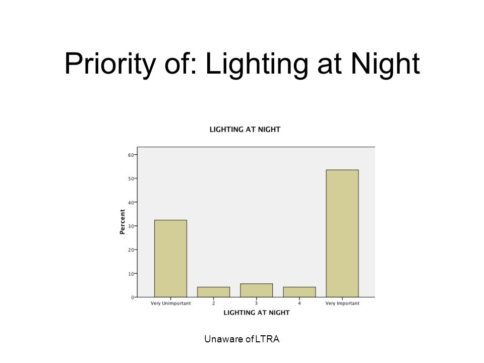 Unaware of LTRA Priority of: Lighting at Night