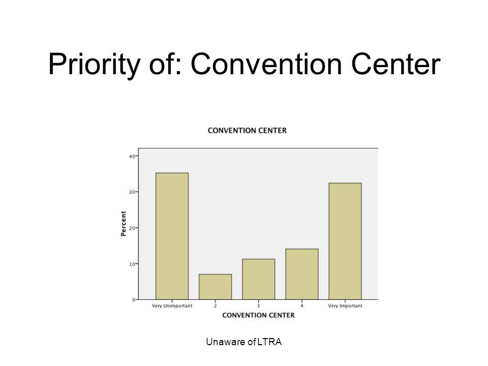 Unaware of LTRA Priority of: Convention Center
