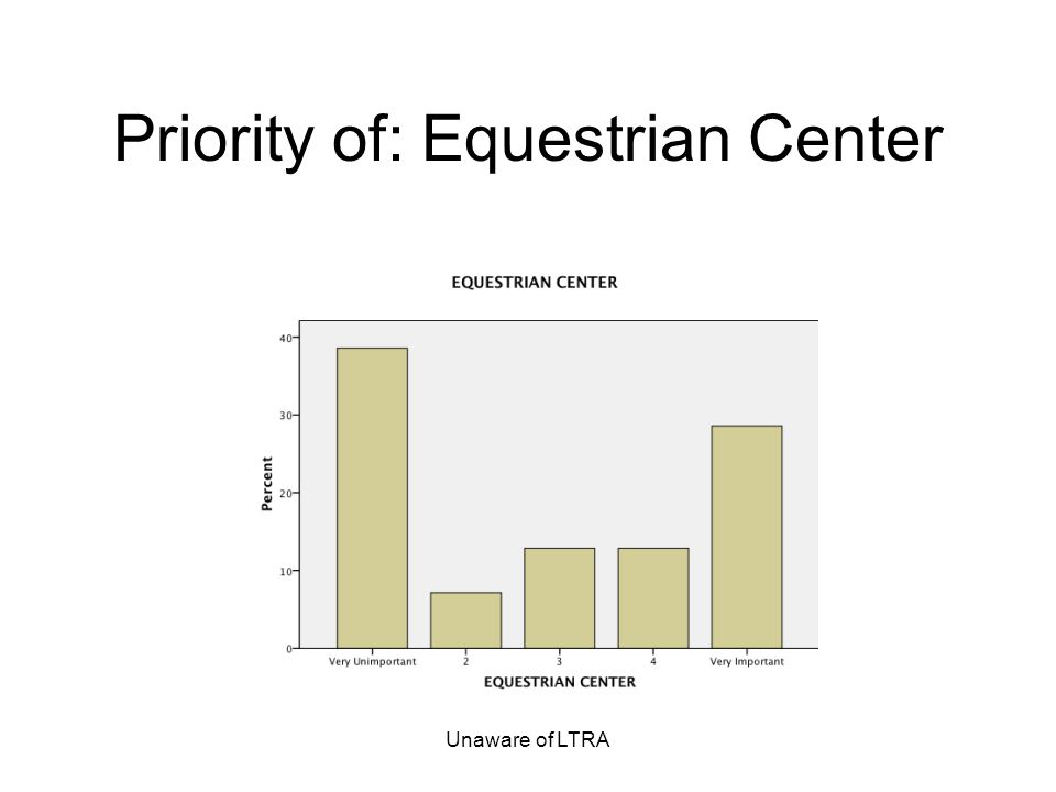 Unaware of LTRA Priority of: Equestrian Center