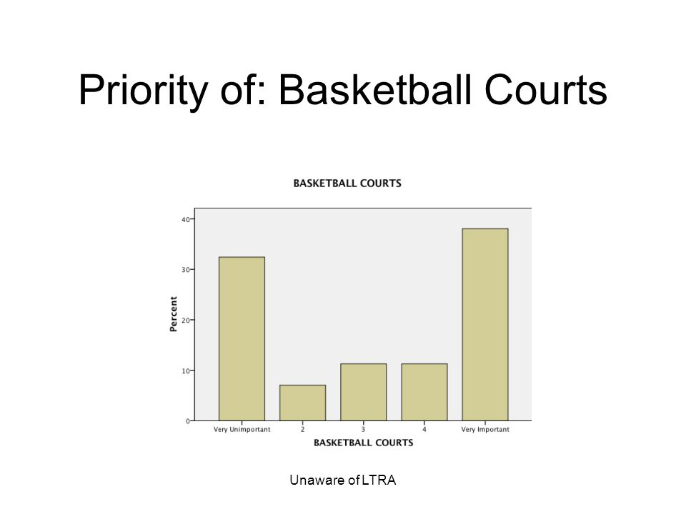 Unaware of LTRA Priority of: Basketball Courts