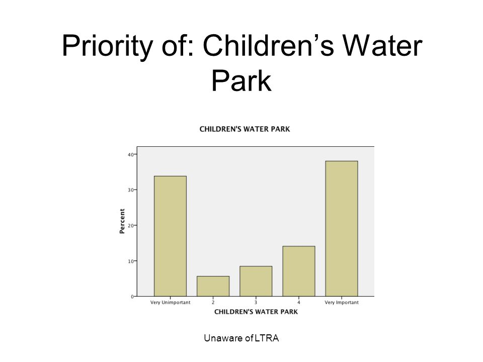 Unaware of LTRA Priority of: Childrens Water Park