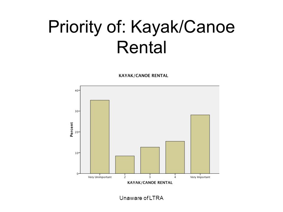 Unaware of LTRA Priority of: Kayak/Canoe Rental