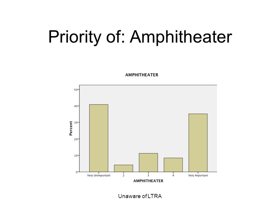 Unaware of LTRA Priority of: Amphitheater