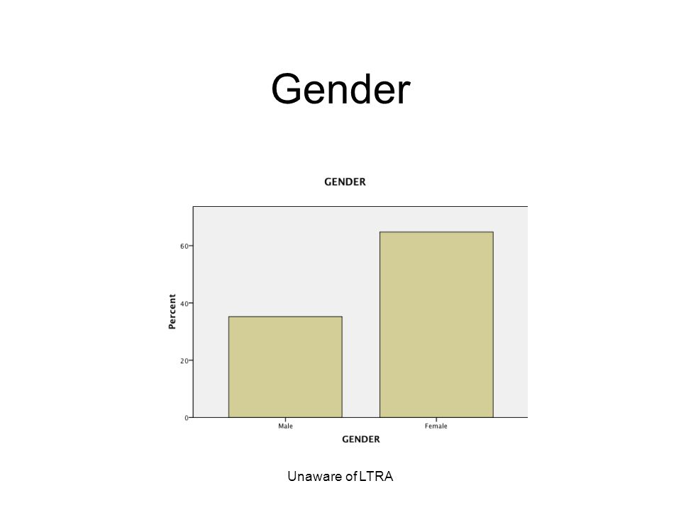 Unaware of LTRA Gender