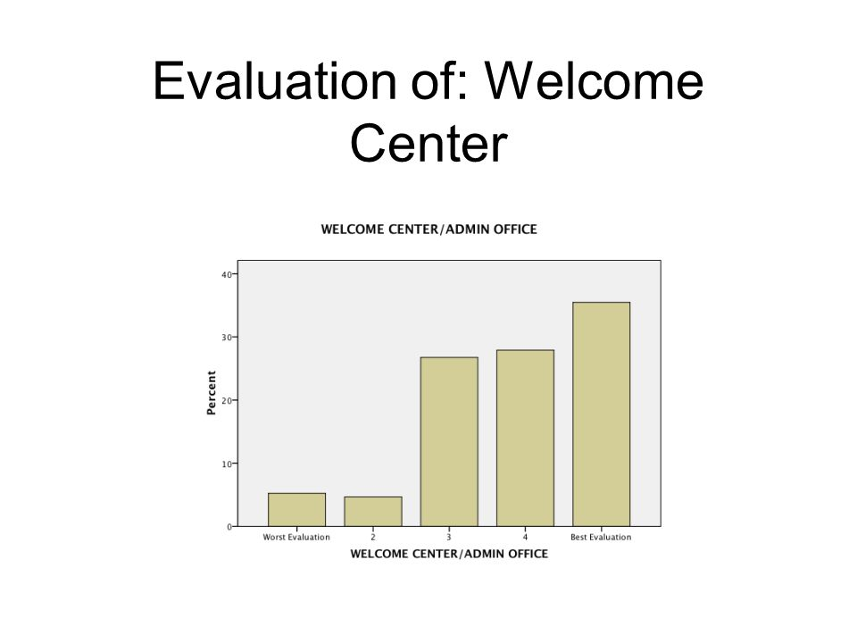 Evaluation of: Welcome Center