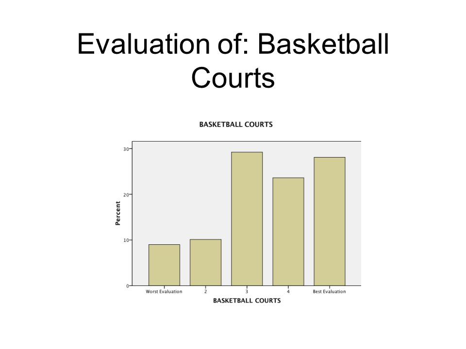 Evaluation of: Basketball Courts