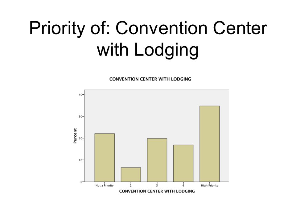 Priority of: Convention Center with Lodging