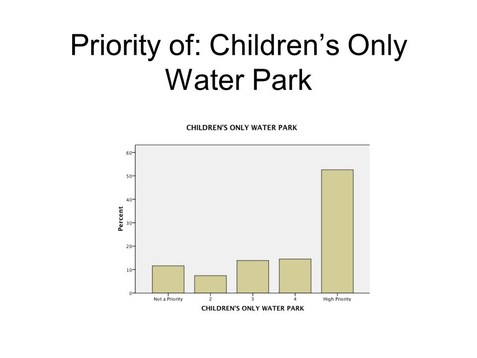Priority of: Childrens Only Water Park
