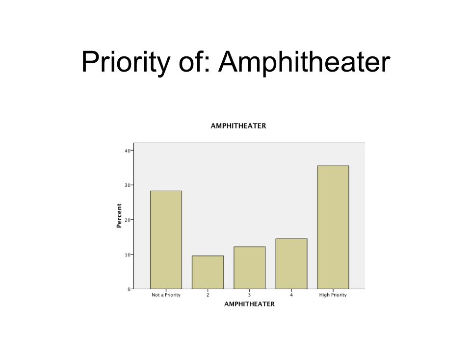 Priority of: Amphitheater