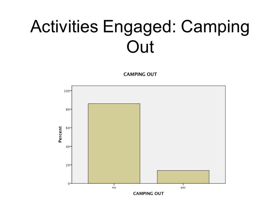 Activities Engaged: Camping Out