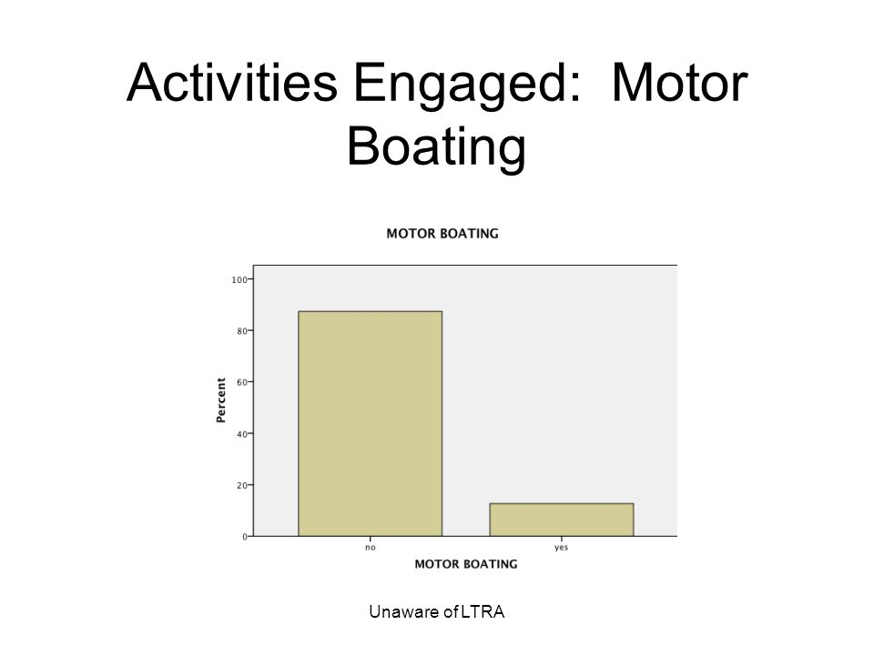 Unaware of LTRA Activities Engaged: Motor Boating