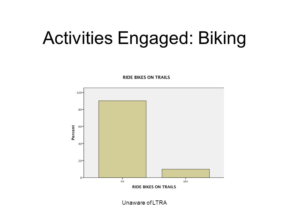 Unaware of LTRA Activities Engaged: Biking