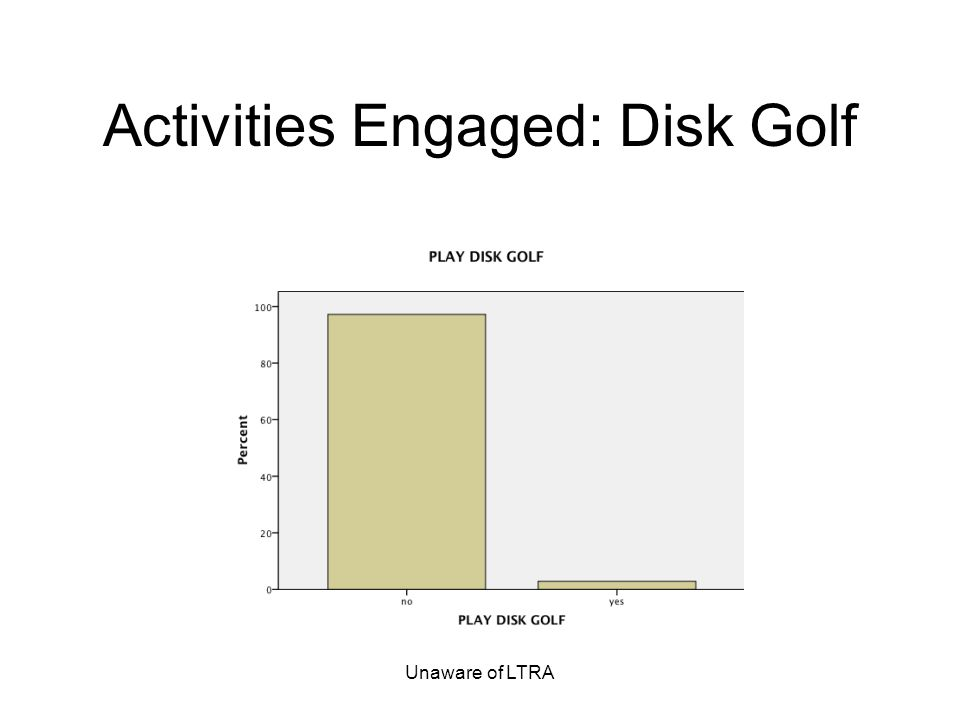 Unaware of LTRA Activities Engaged: Disk Golf