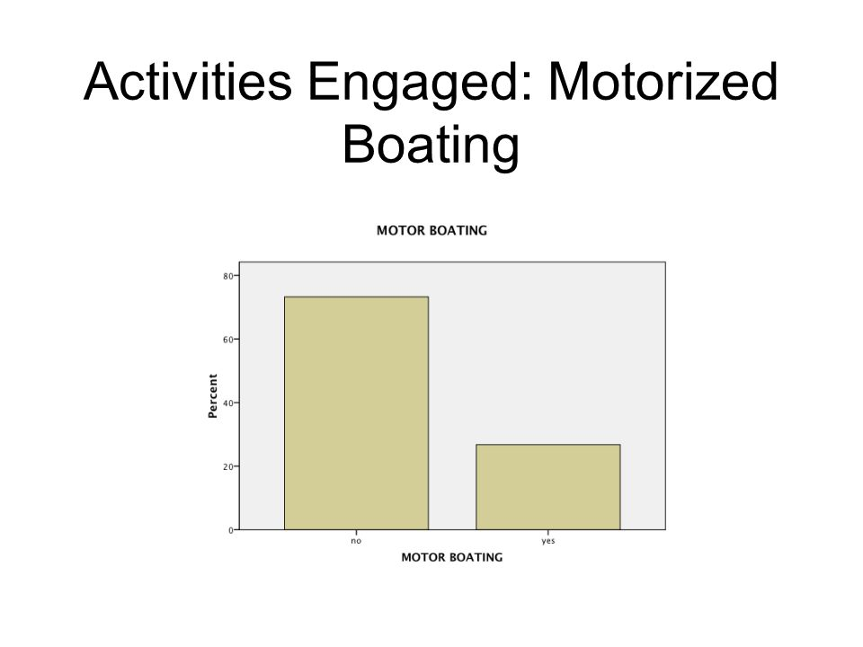 Activities Engaged: Motorized Boating