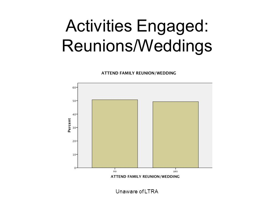 Unaware of LTRA Activities Engaged: Reunions/Weddings