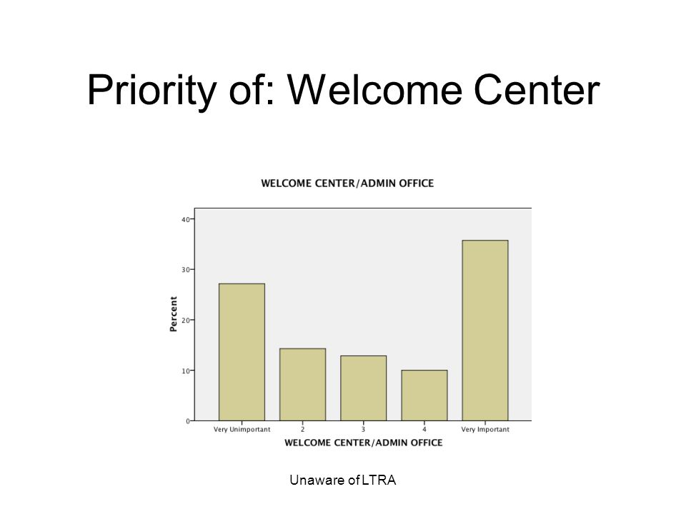 Unaware of LTRA Priority of: Welcome Center