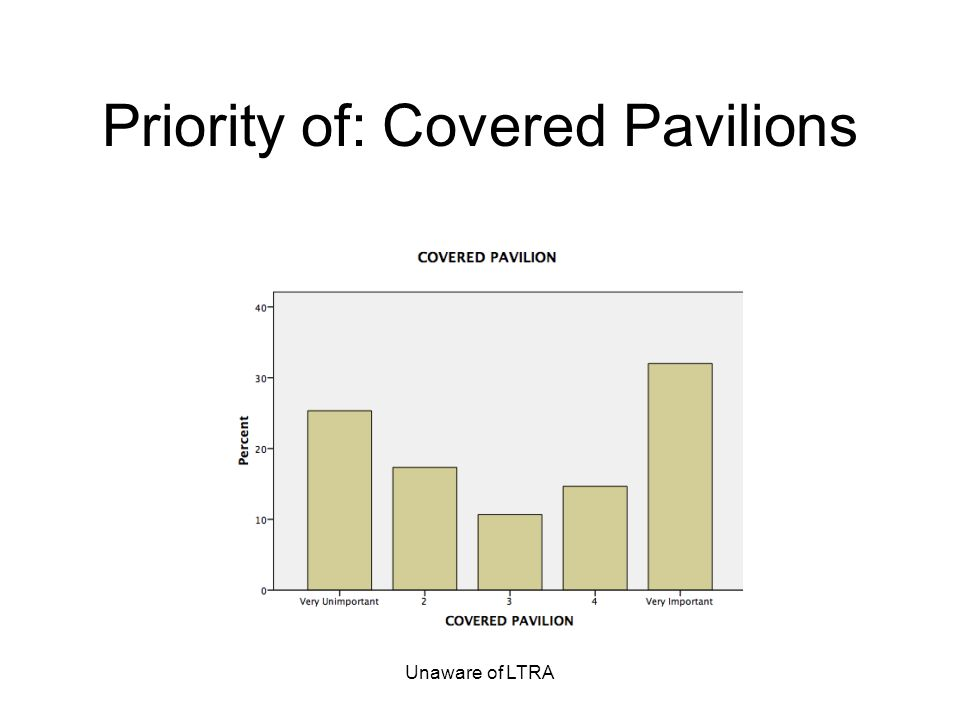Unaware of LTRA Priority of: Covered Pavilions