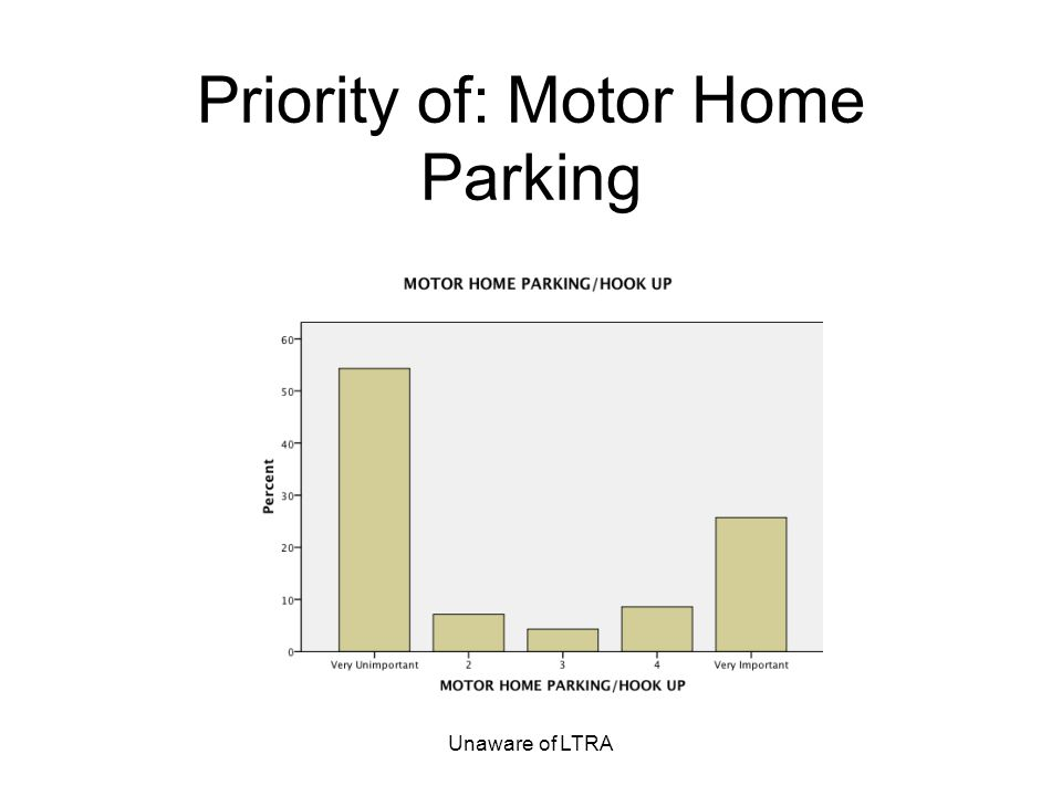 Unaware of LTRA Priority of: Motor Home Parking