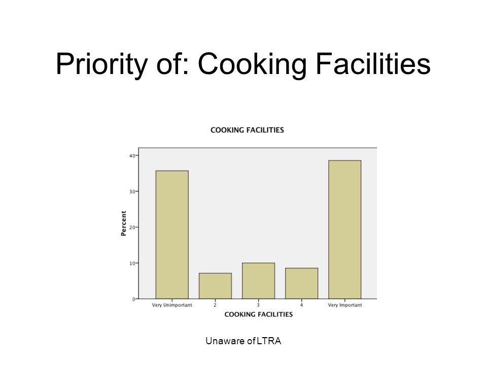 Unaware of LTRA Priority of: Cooking Facilities