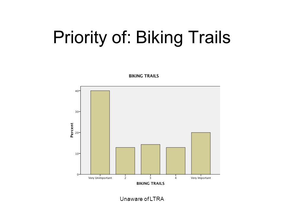 Unaware of LTRA Priority of: Biking Trails