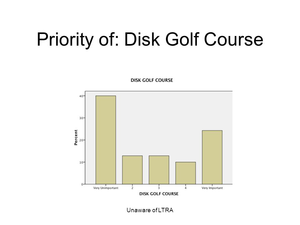 Unaware of LTRA Priority of: Disk Golf Course