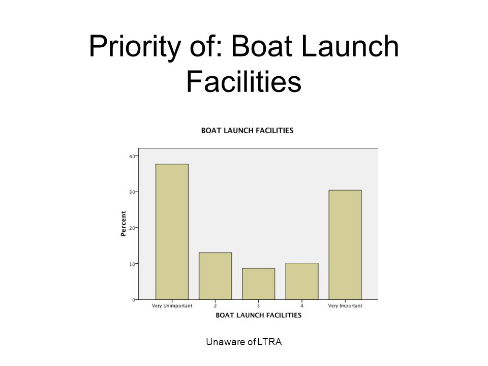 Unaware of LTRA Priority of: Boat Launch Facilities