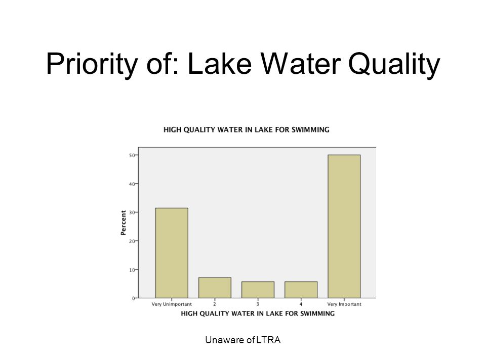 Unaware of LTRA Priority of: Lake Water Quality