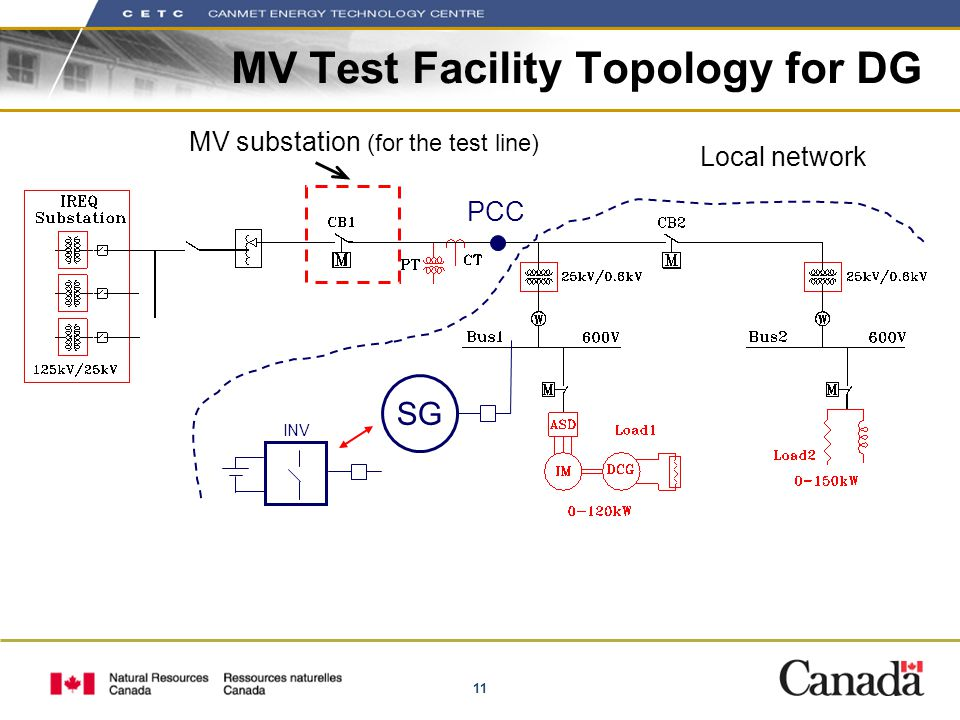 11 MV Test Facility Topology for DG PCC MV substation (for the test line) SG INV Local network