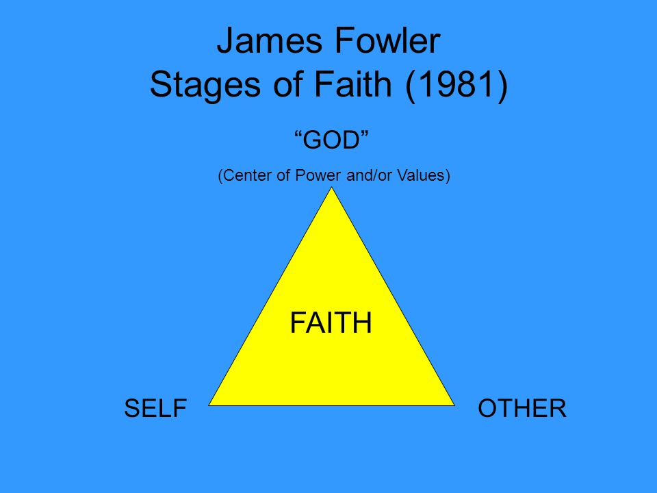 James Fowler Stages of Faith (1981) SELFOTHER GOD (Center of Power and/or Values) FAITH