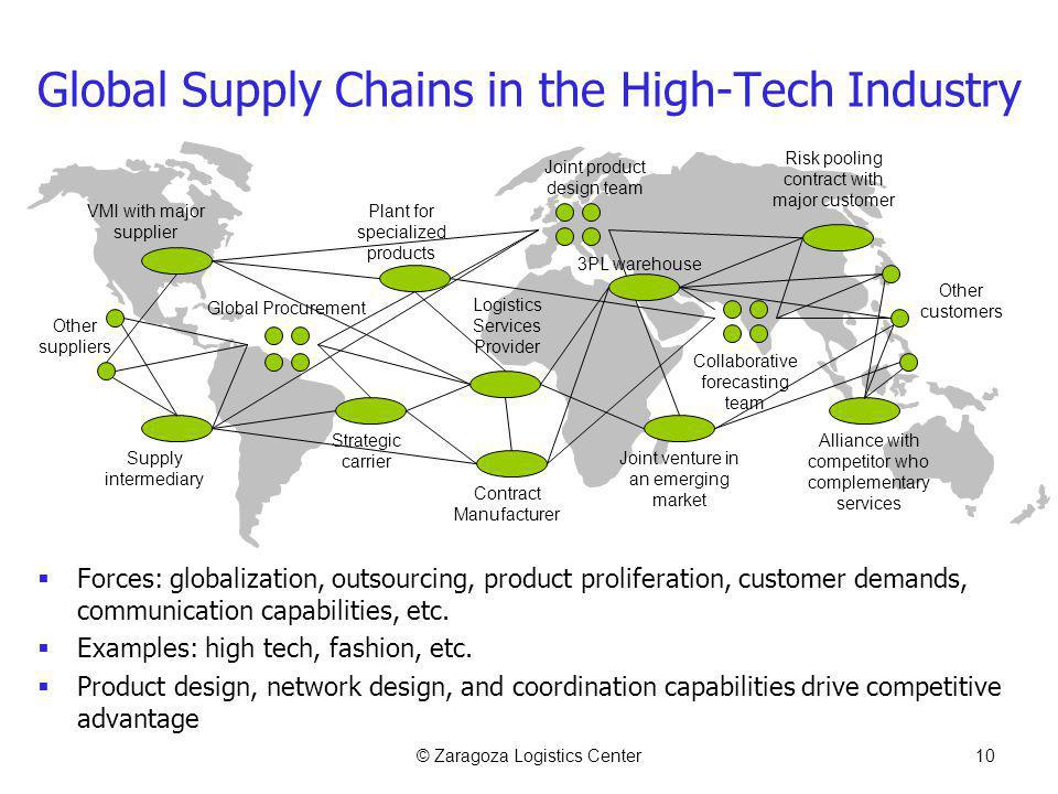 © Zaragoza Logistics Center10 Global Supply Chains in the High-Tech Industry Forces: globalization, outsourcing, product proliferation, customer deman