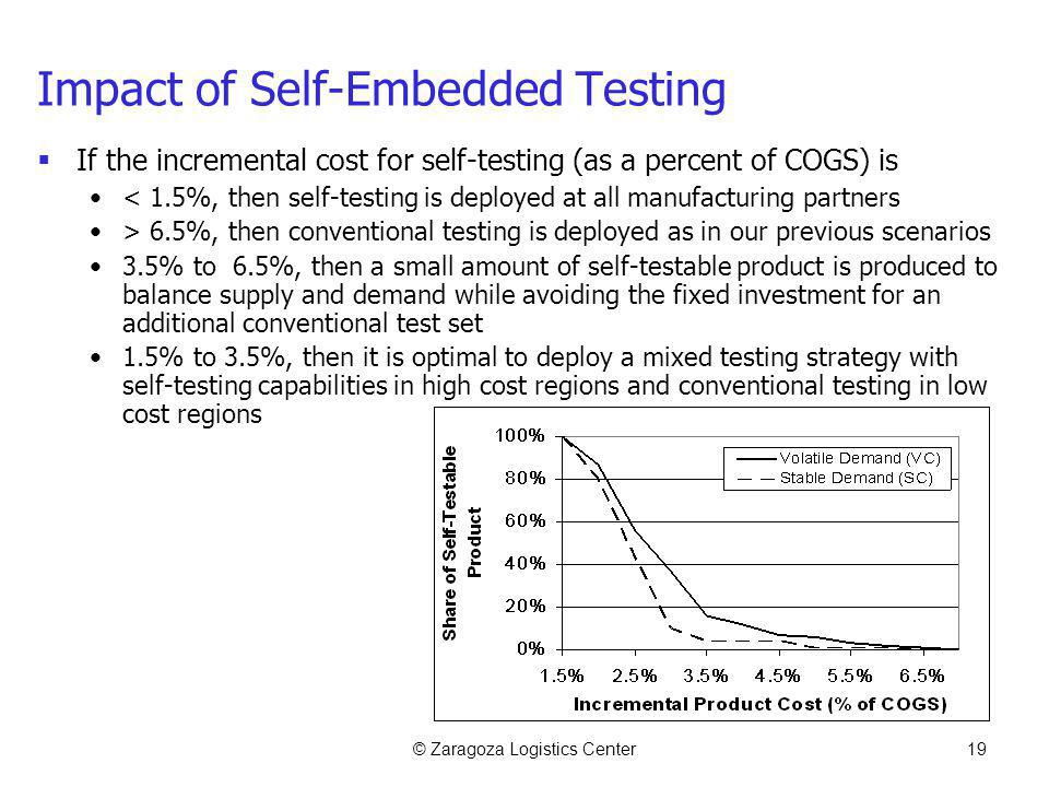 © Zaragoza Logistics Center19 Impact of Self-Embedded Testing If the incremental cost for self-testing (as a percent of COGS) is < 1.5%, then self-tes