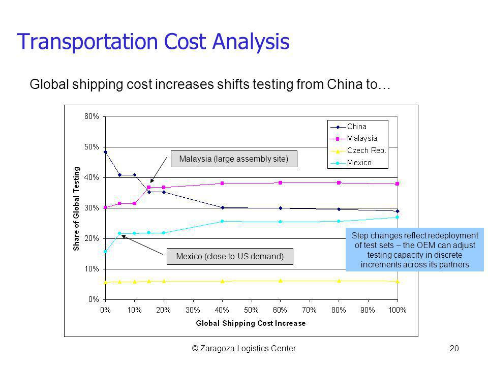 © Zaragoza Logistics Center20 Transportation Cost Analysis Malaysia (large assembly site) Mexico (close to US demand) Global shipping cost increases shifts testing from China to… Step changes reflect redeployment of test sets – the OEM can adjust testing capacity in discrete increments across its partners