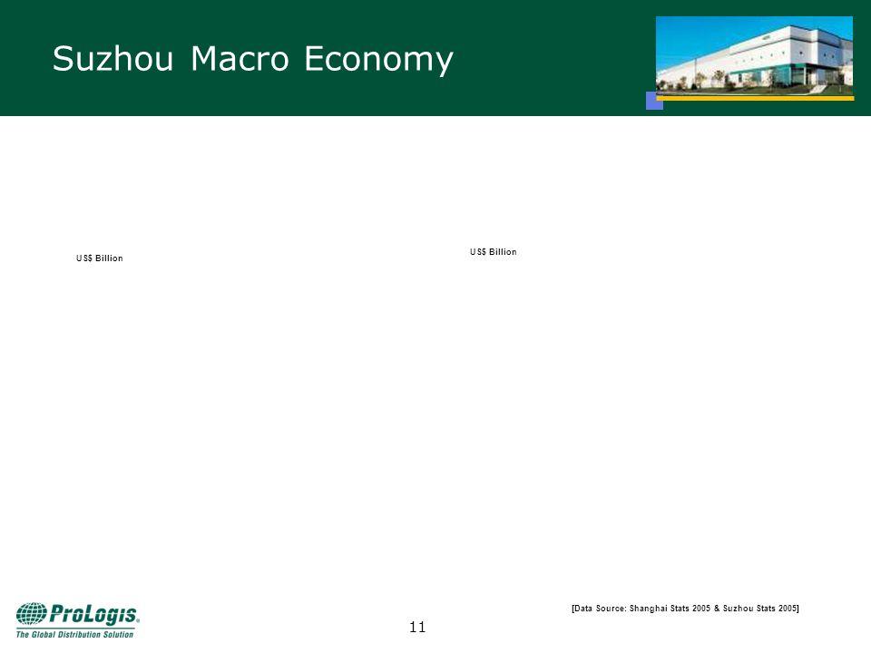 10 Suzhou Macro Economy 10 RMB Billion US$ Billion [Data Source: Shanghai Stats 2005 & Suzhou Stats 2005]