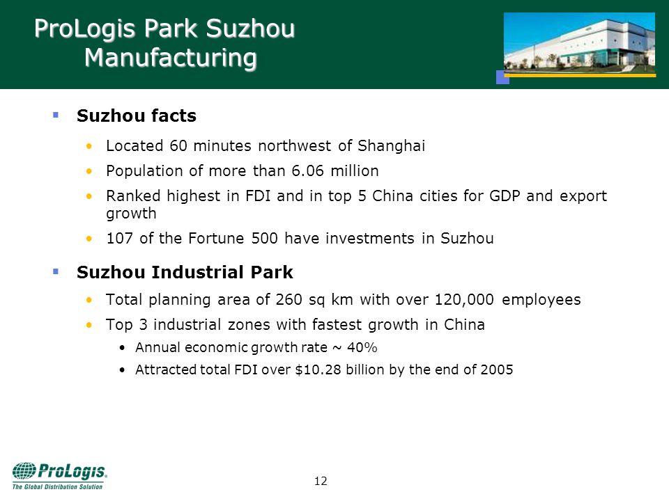 11 Suzhou Macro Economy US$ Billion [Data Source: Shanghai Stats 2005 & Suzhou Stats 2005]