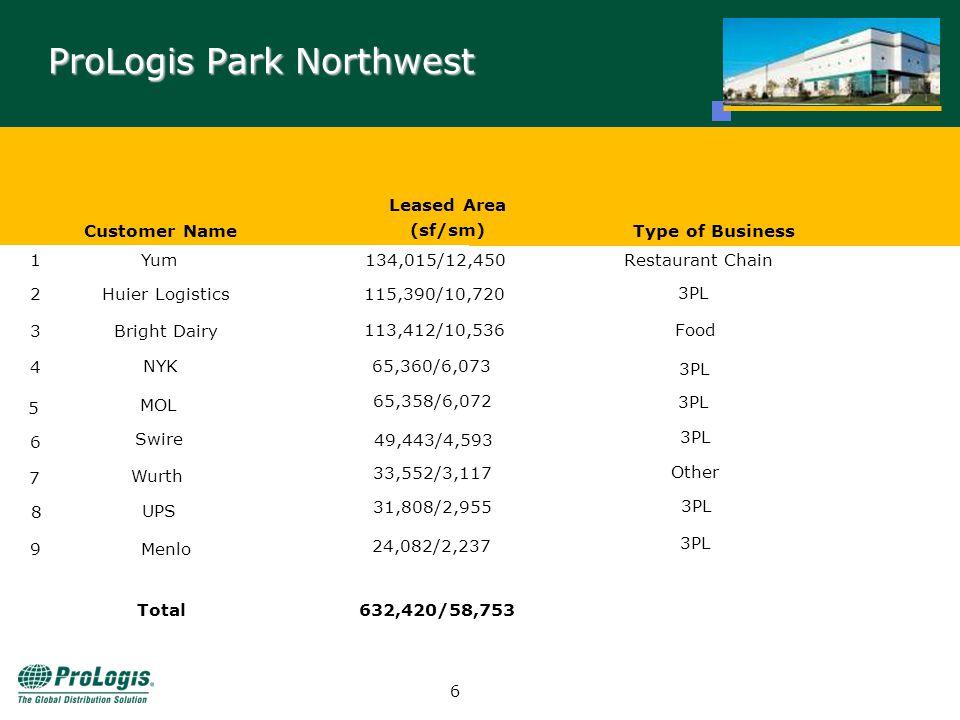 5 ProLogis Park Northwest - Clients