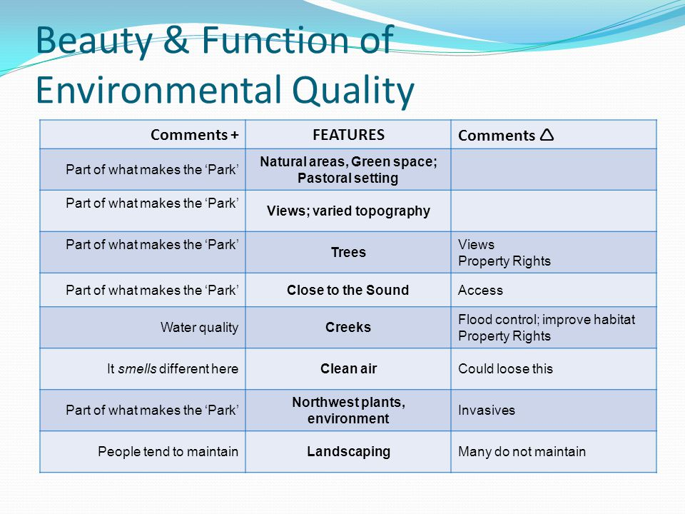 Beauty & Function of Environmental Quality Comments +FEATURESComments Part of what makes the Park Natural areas, Green space; Pastoral setting Part of what makes the Park Views; varied topography Part of what makes the Park Trees Views Property Rights Part of what makes the ParkClose to the SoundAccess Water qualityCreeks Flood control; improve habitat Property Rights It smells different hereClean airCould loose this Part of what makes the Park Northwest plants, environment Invasives People tend to maintainLandscapingMany do not maintain