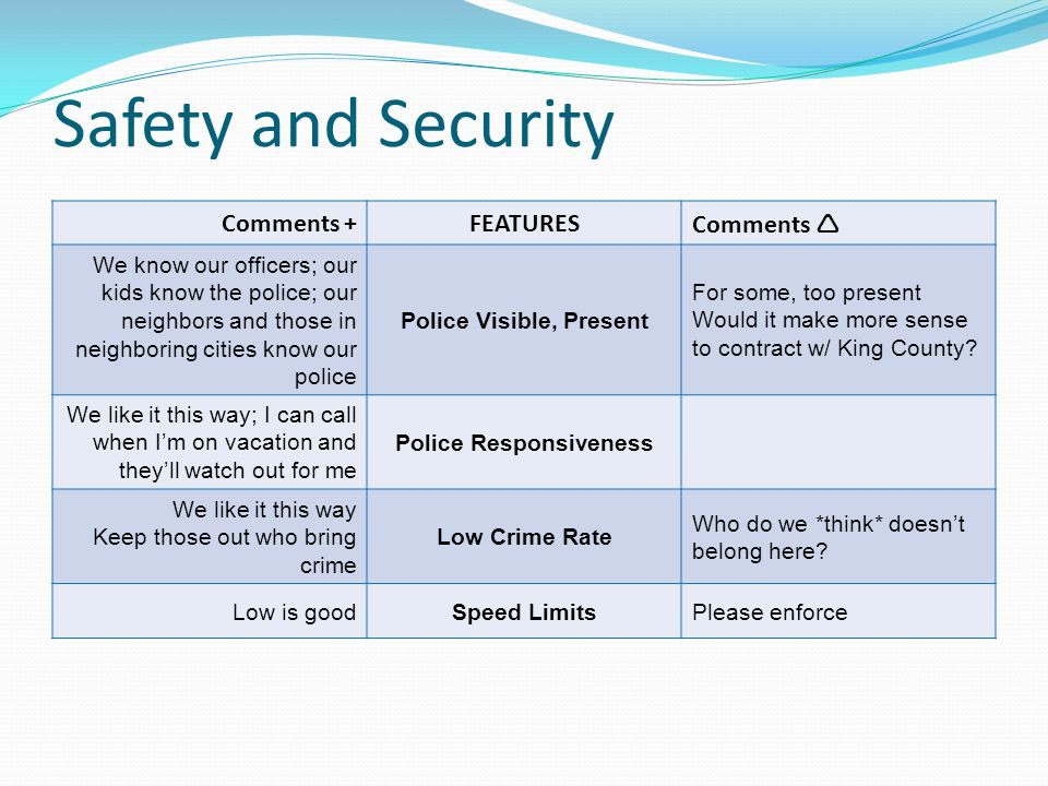 Safety and Security Comments +FEATURESComments We know our officers; our kids know the police; our neighbors and those in neighboring cities know our police Police Visible, Present For some, too present Would it make more sense to contract w/ King County.