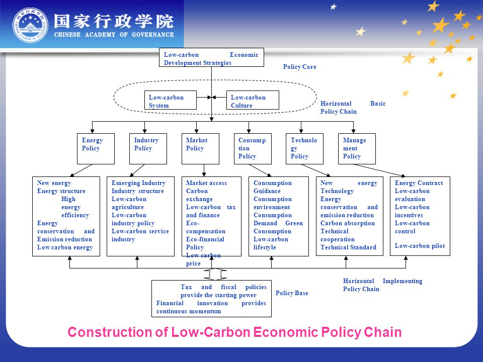 Low-carbon Economic Development Strategies Low-carbon System Low-carbon Culture Energy Policy Industry Policy Market Policy Consump tion Policy Technolo gy Policy Manage ment Policy New energy Energy structure High energy efficiency Energy conservation and Emission reduction Low carbon energy Emerging Industry Industry structure Low-carbon agriculture Low-carbon industry policy Low-carbon service industry Market access Carbon exchange Low-carbon tax and finance Eco- compensation Eco-financial Policy Low-carbon price Consumption Guidance Consumption environment Consumption Demand Green Consumption Low-carbon lifestyle New energy Technology Energy conservation and emission reduction Carbon absorption Technical cooperation Technical Standard Tax and fiscal policies provide the starting power Financial innovation provides continuous momentum Energy Contract Low-carbon evaluation Low-carbon incentives Low-carbon control Low-carbon pilot Horizontal Implementing Policy Chain Horizontal Basic Policy Chain Policy Core Policy Base Construction of Low-Carbon Economic Policy Chain