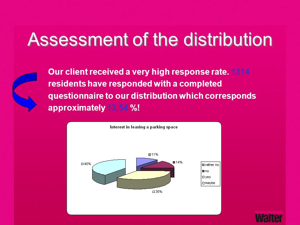 Assessment of the distribution Our client received a very high response rate.