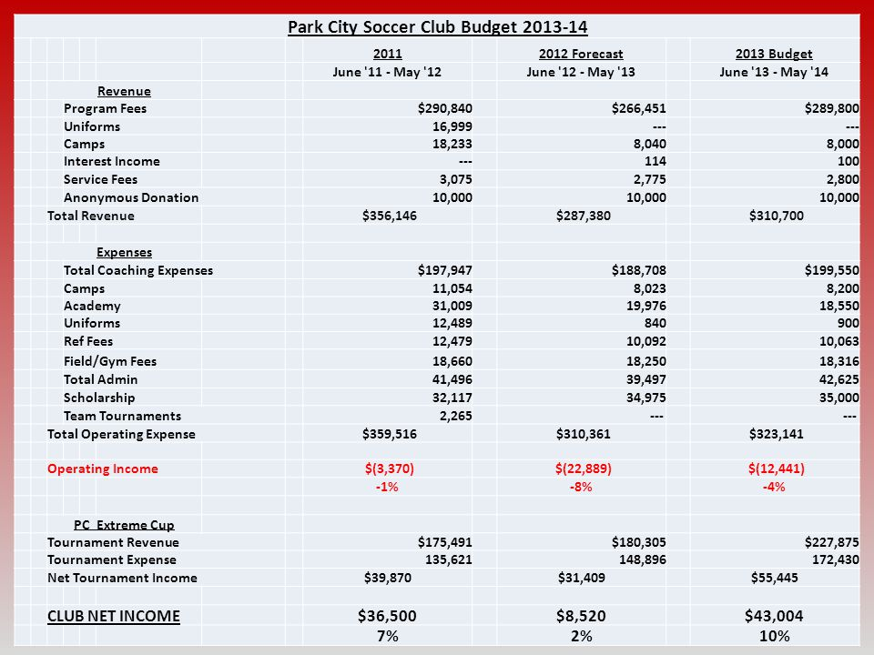 20 Park City Soccer Club Budget 2013-14 20112012 Forecast2013 Budget June '11 - May '12June '12 - May '13June '13 - May '14 Revenue Program Fees $290,