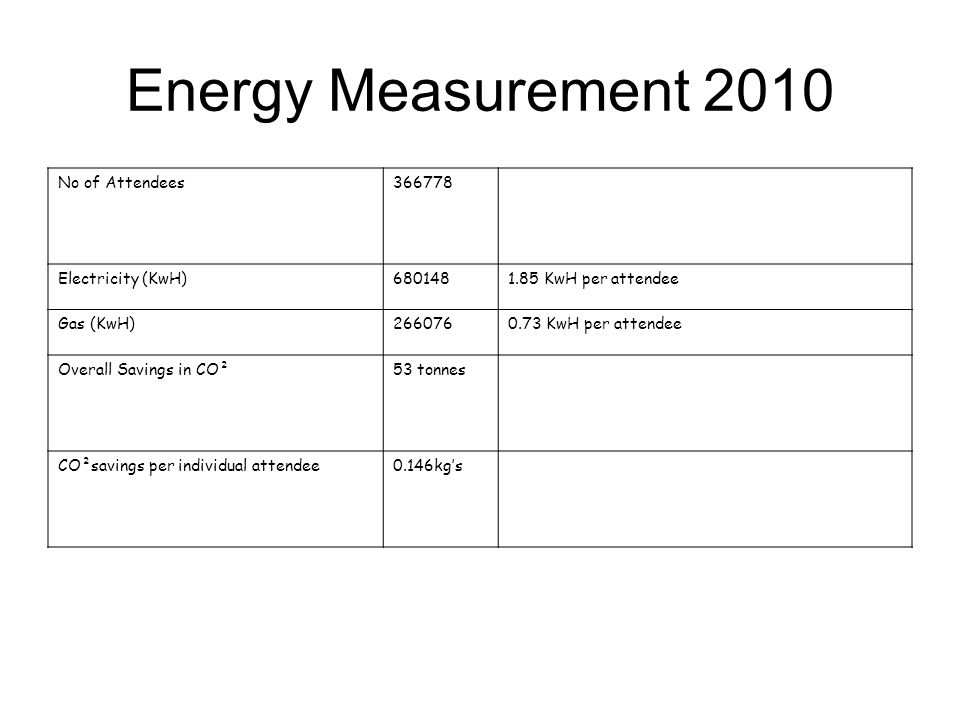 Energy Measurement 2010 No of Attendees366778 Electricity (KwH)6801481.85 KwH per attendee Gas (KwH)2660760.73 KwH per attendee Overall Savings in CO²53 tonnes CO²savings per individual attendee0.146kgs