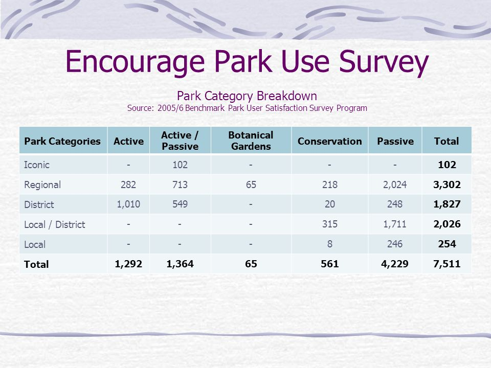 Encourage Park Use Survey Park Category Breakdown Source: 2005/6 Benchmark Park User Satisfaction Survey Program Park CategoriesActive Active / Passiv