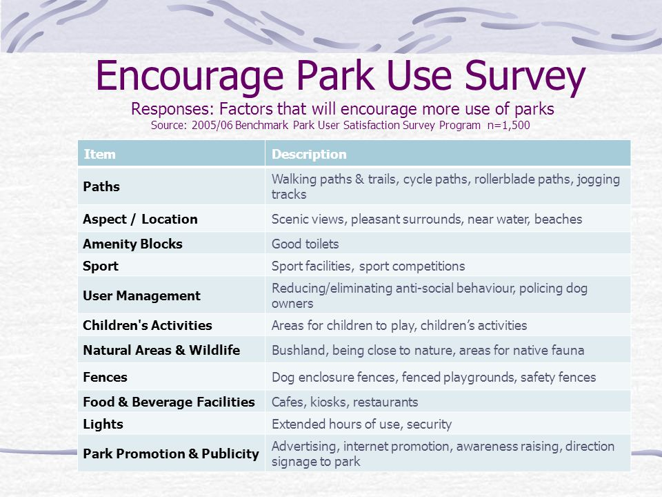 Encourage Park Use Survey Responses: Factors that will encourage more use of parks Source: 2005/06 Benchmark Park User Satisfaction Survey Program n=1