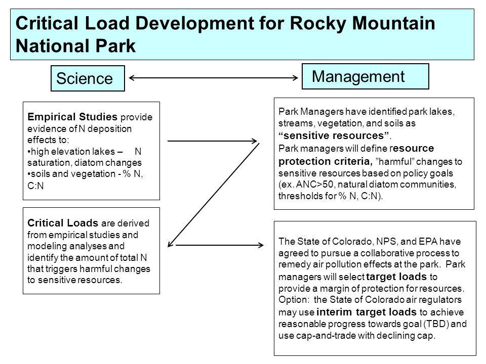 Critical Load Development for Rocky Mountain National Park Empirical Studies provide evidence of N deposition effects to: high elevation lakes – N saturation, diatom changes soils and vegetation - % N, C:N Park Managers have identified park lakes, streams, vegetation, and soils as sensitive resources.