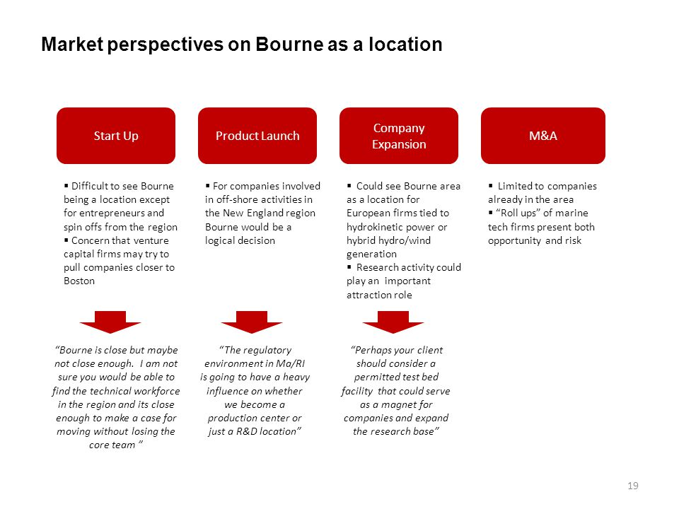 Market perspectives on Bourne as a location 19 Start UpProduct Launch Company Expansion M&A Difficult to see Bourne being a location except for entrepreneurs and spin offs from the region Concern that venture capital firms may try to pull companies closer to Boston For companies involved in off-shore activities in the New England region Bourne would be a logical decision Could see Bourne area as a location for European firms tied to hydrokinetic power or hybrid hydro/wind generation Research activity could play an important attraction role The regulatory environment in Ma/RI is going to have a heavy influence on whether we become a production center or just a R&D location Bourne is close but maybe not close enough.