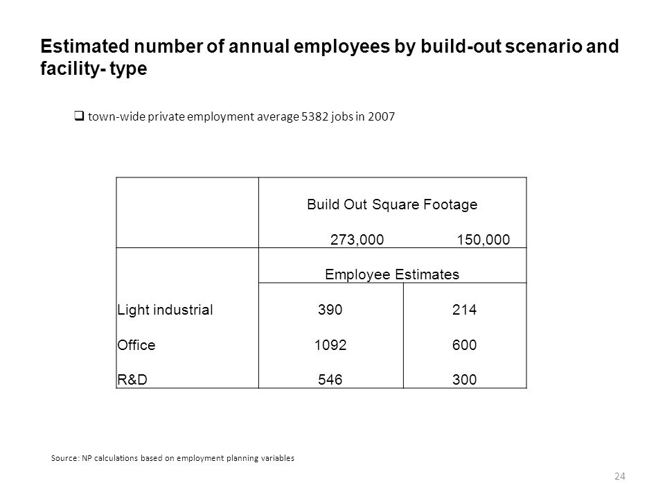 Estimated number of annual employees by build-out scenario and facility- type 24 Source: NP calculations based on employment planning variables Build Out Square Footage 273,000 150,000 Employee Estimates Light industrial390214 Office1092600 R&D546300 town-wide private employment average 5382 jobs in 2007